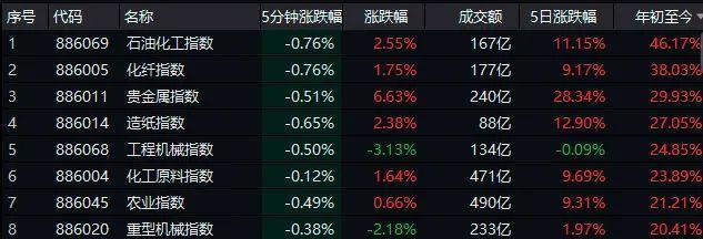 周期性股票会成为控股集团的新方向吗?