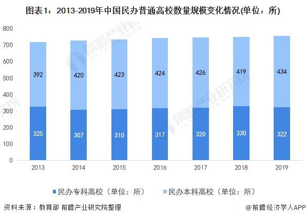 图外1:2013-2019年中国民办清淡高校数目周围转折情况(单位:所)