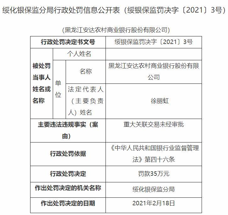 黑龙江安达农商行因重大关联交易未经审批 被绥化银保监分局罚款35万元