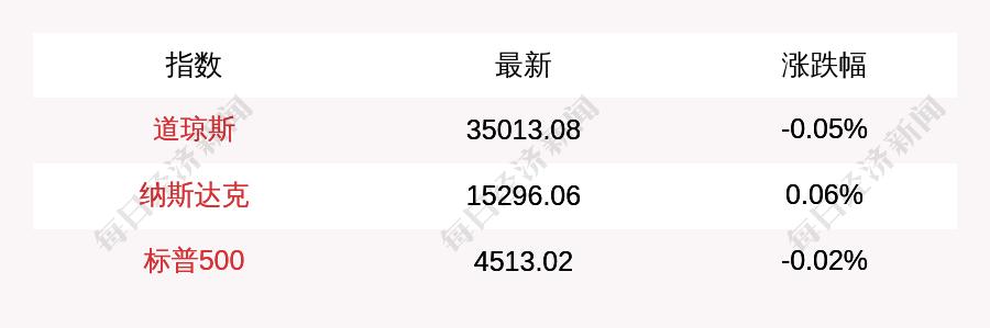 摩臣5平台9月9日美股三大指数开盘涨跌不一 道指跌0.05% 纳指涨0.06%