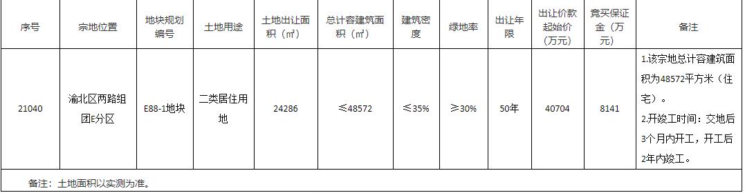 海成5.28亿元竞得重庆1宗居住用地 溢价率29.72%