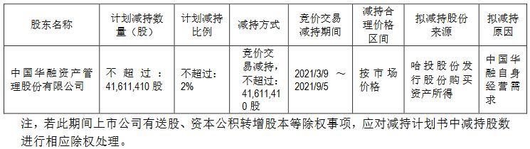 哈尔滨投资有限公司的股东中国华融计划减持不超过4161.14万股