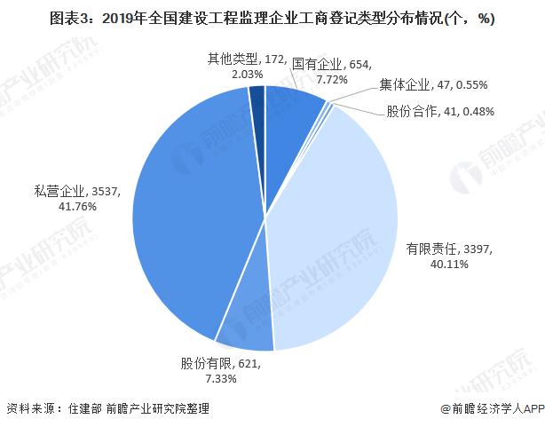 圖表3:2019年全國建設工程監理企業工商登記類型分布情況(個,%)