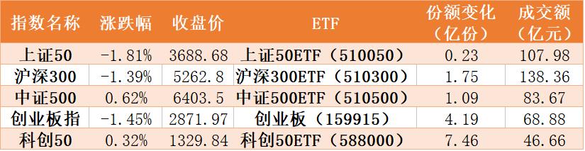 你敢跌我敢买!两周160亿资金抄底指数ETF 光伏、芯片和券商被看好!