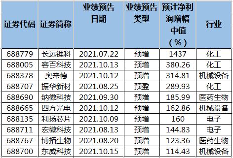 科创板公司前三季净利润预计增幅排名。png