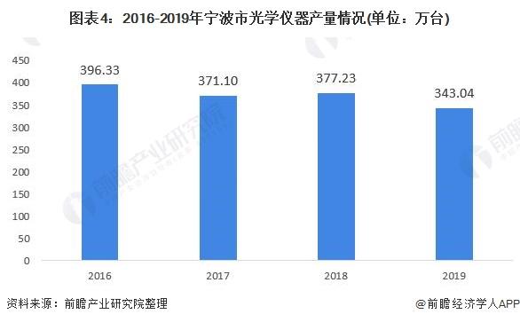 图表4:2016-2019年宁波市光学仪器产量环境(单元:万台)