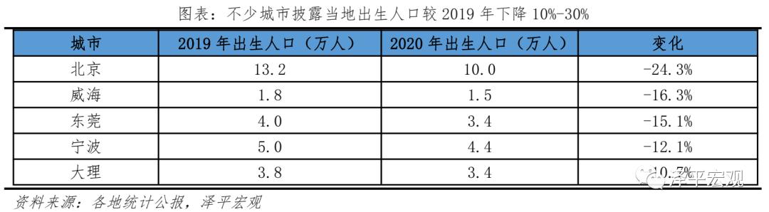 中国人口报告:多地出生人口减少10%-30% 第七次人口普查数据即将公布