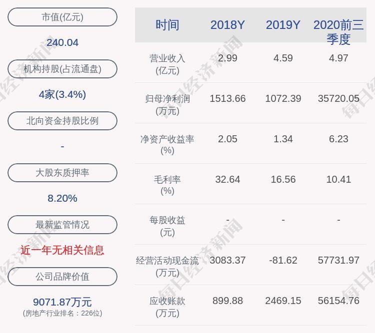 蔡襄股份业绩快报:2020年净利润约3.56亿元