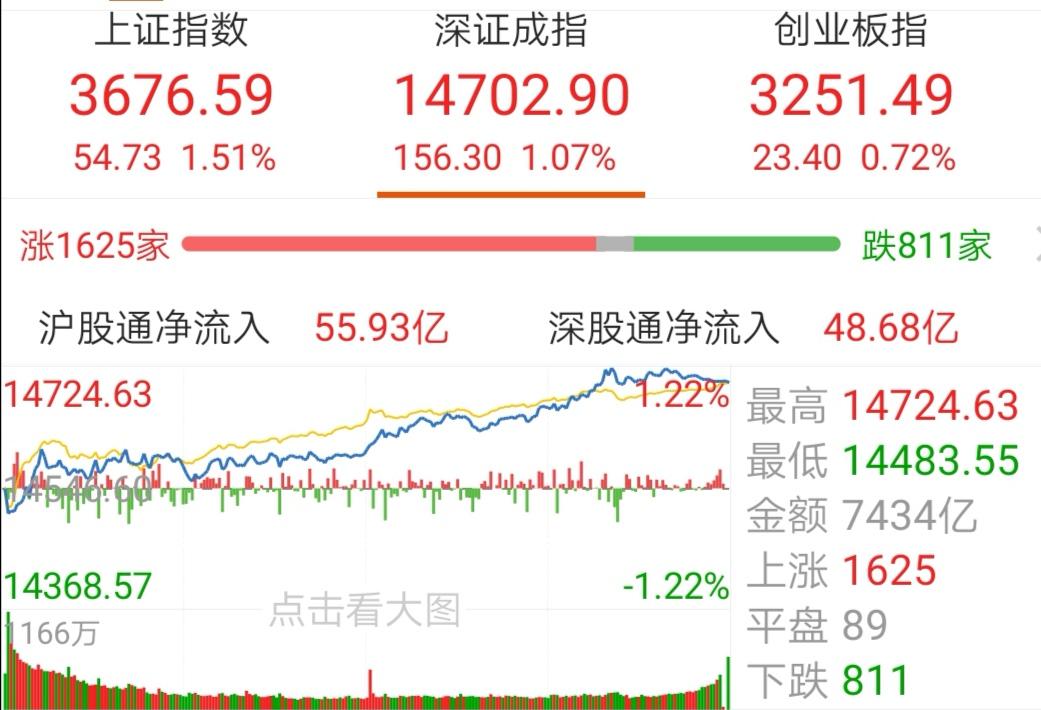 【今日盘点】沪指涨1.51%,煤炭主题基金涨幅居前;万亿成交不断,指数上行超预期,堪比2015大牛市?