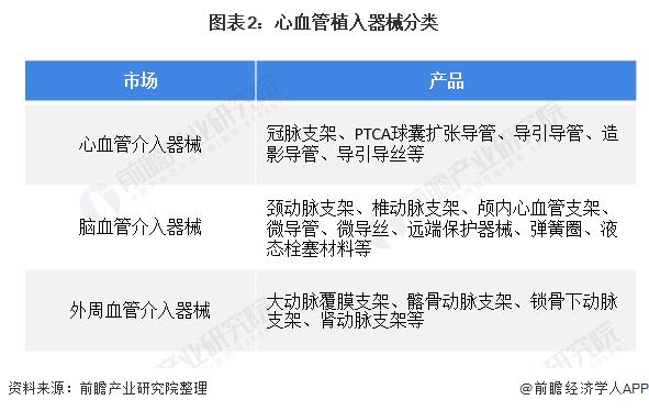 图表2:心血管植入器械分类