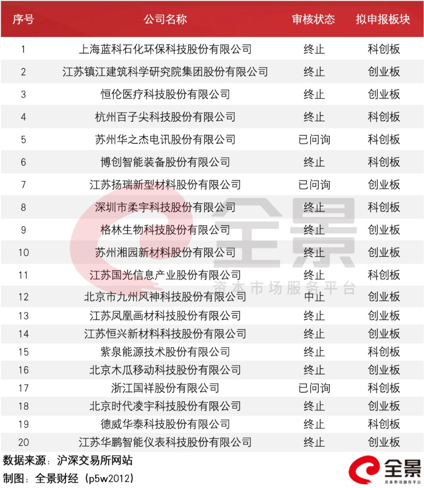 """20撤回16!现场检查法维交易所回应:绝不""""撤""""(附IPO排队名单)"""