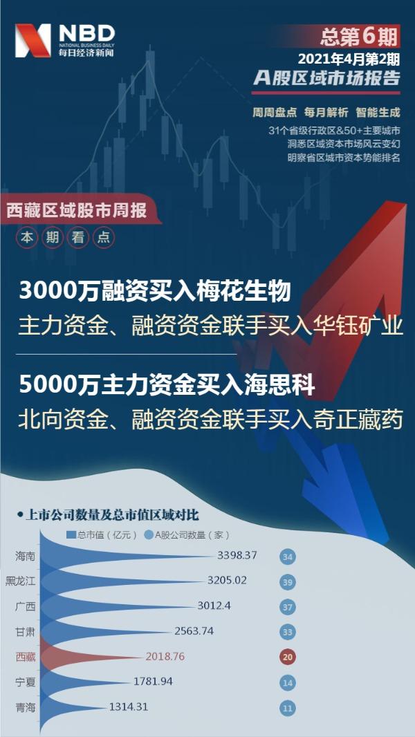 西藏区域股市周报:总市值上涨25.4087亿元购买西藏城市投资