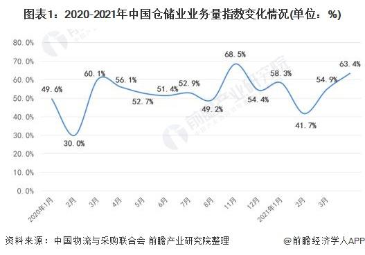 图表1:2020-2021年中国仓储业业务量指数变化情况(单位:%)