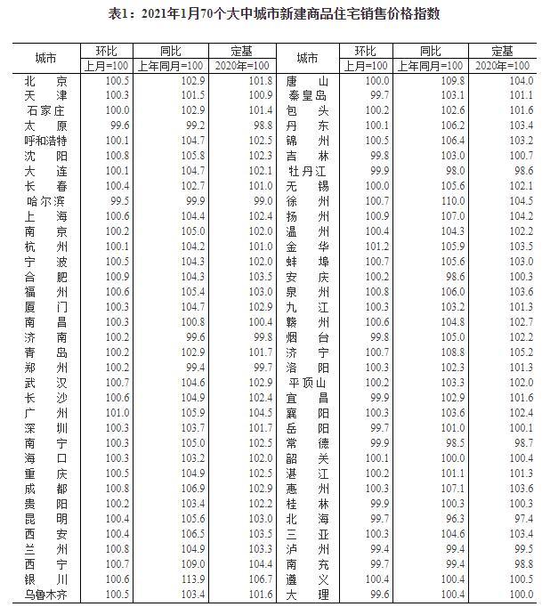 统计局:2021年1月份房地产市场运行总体平稳