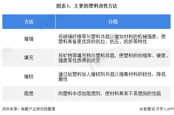 图表1:主要的塑料改性要领
