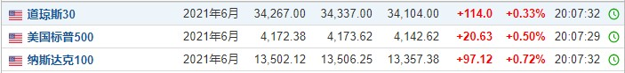 美股前瞻|三大股指期货全线上涨,维珍银河(SPCE.US)盘前涨近20%
