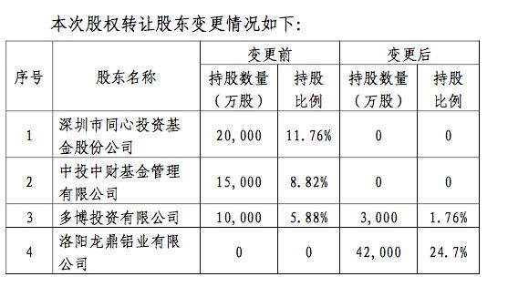 洛阳丁龙铝业或该保险公司的最大股东持有30.58%