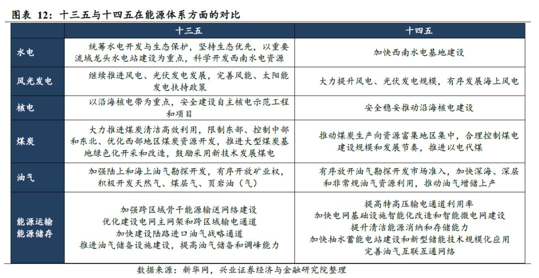 """推进认证的战略王:""""十五""""期间能源投资的主线"""
