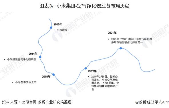 图表3:小米集团–空气净化器业务布局历程