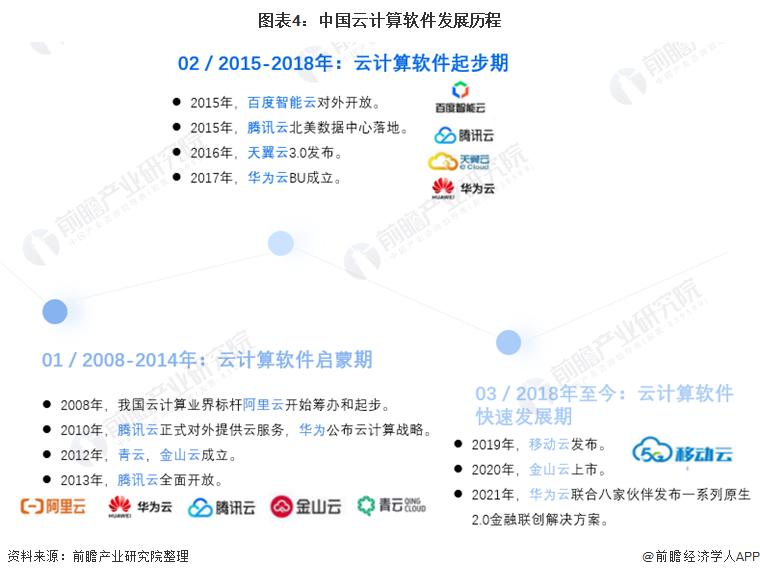 图表4:中国云计算软件发展历程