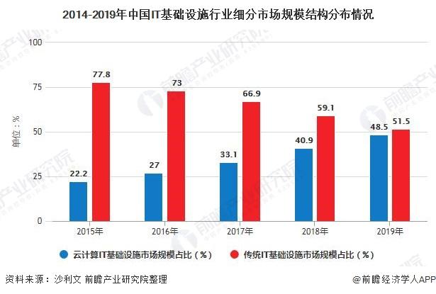 2014-2019年中国IT基础设施行业细分市场规模结构分布情况