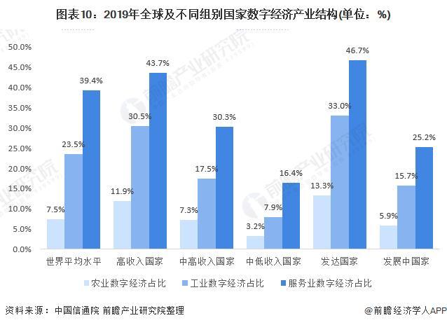 各省数字经济总量排名及占gdp比重