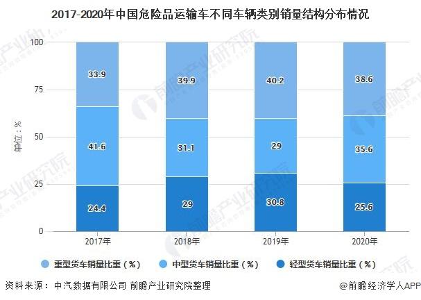 2017-2020年中國危險品運輸車不同車輛類別銷量結構分布情況