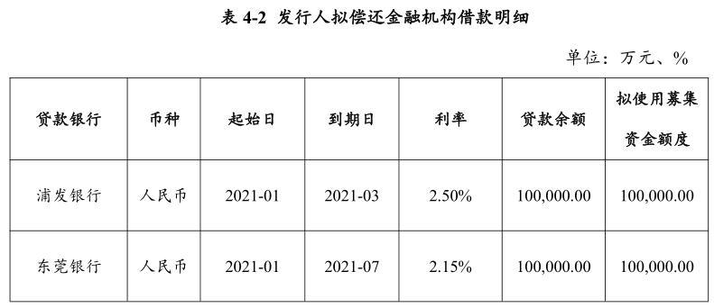 广东粤海控股:成功发行20亿元超短期融资券,票面利率2.60%