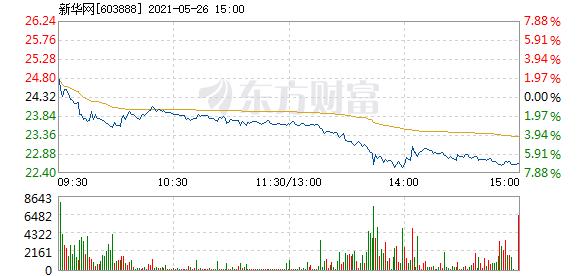 新华网5月26日快速反弹-奇享网