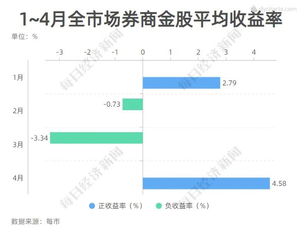 seo技术_这一板块又亮了!4月券商金股平均涨幅创年内新高 7大组合年内累计收益超10%插图