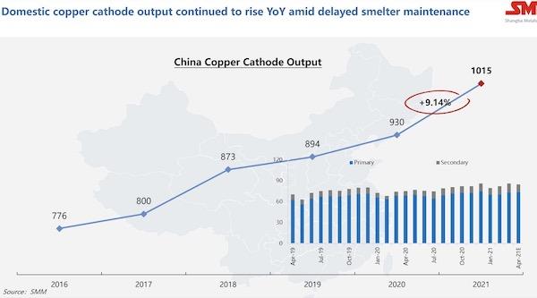 国内铜精矿产出同比攀升