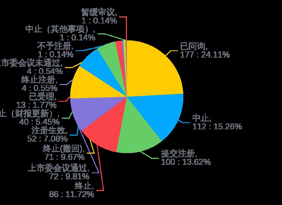 """usdt手续费怎么收(www.payusdt.vip):972家排队A股IPO!八马茶业加入争取""""茶叶第一股""""(附最新IPO排队名单) 第4张"""