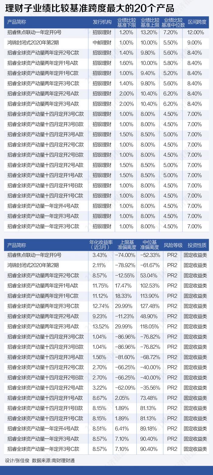 基准跨度高达16.6%。银行理财区间绩效的基准存在争议