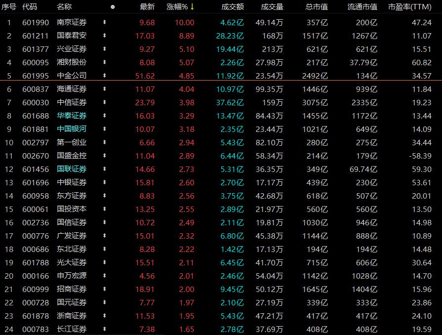什么信号?券商股节前涨!该组织在第一季度遭受了重大损失