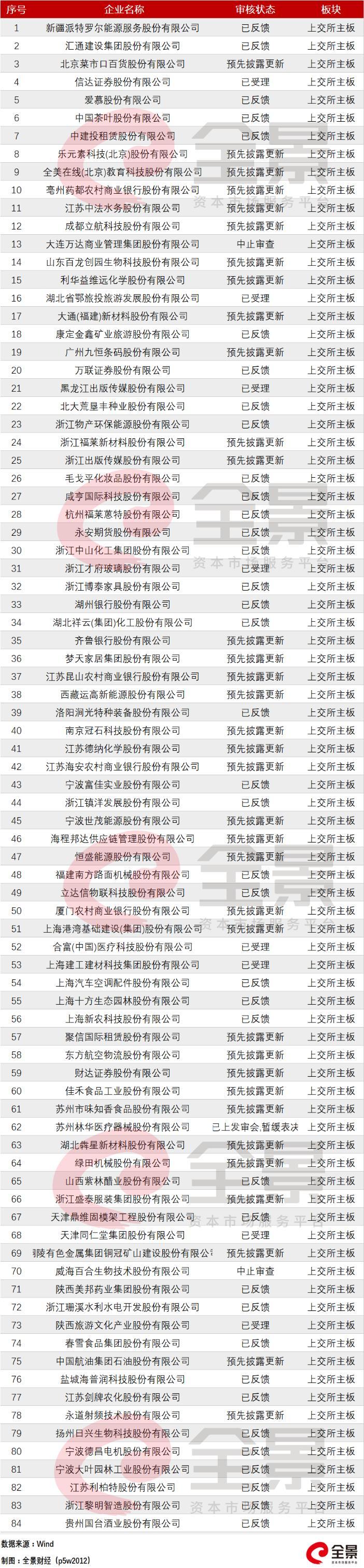 有人欢喜有人愁 细分领域火爆和IPO闯关受阻同时上演(最新IPO排队列表)-图16