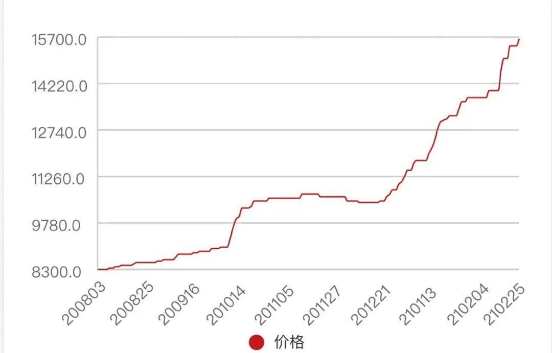 纺织原料价格半年上涨90%,相关公司已全部生产销售!