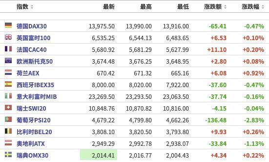 美股之前:三大期货指数小幅下跌,华夏博雅一度上涨超过110%