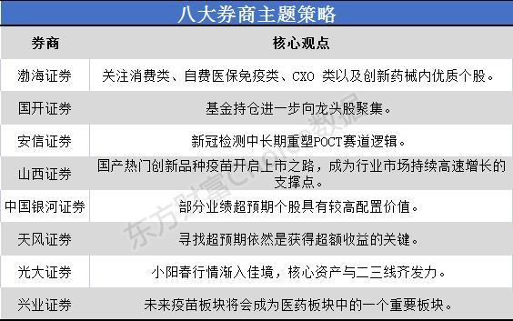 """八大券商的主题策略:医药""""小阳春""""市场越来越好,领先轨道领军人物名单曝光"""