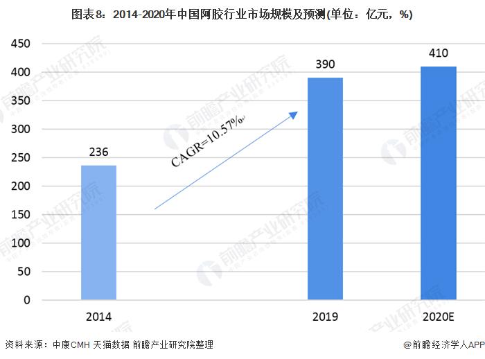 图外8:2014-2020年中国阿胶走业市场周围及展望(单位:亿元,%)