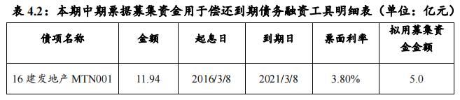 建发地产:成功发行5亿元中期票据,票面利率4.65%