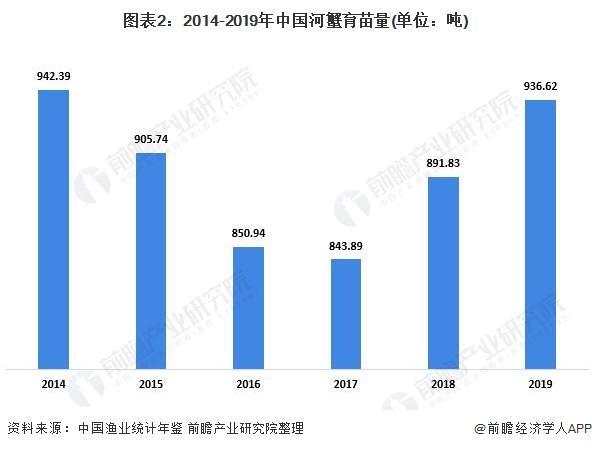 图表2:2014-2019年中国河蟹育苗量(单元:吨)