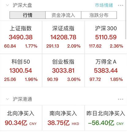 二号站平台地址A股沸腾了!创业板大涨3% 外资狂买近100亿 牛市旗手涨停!