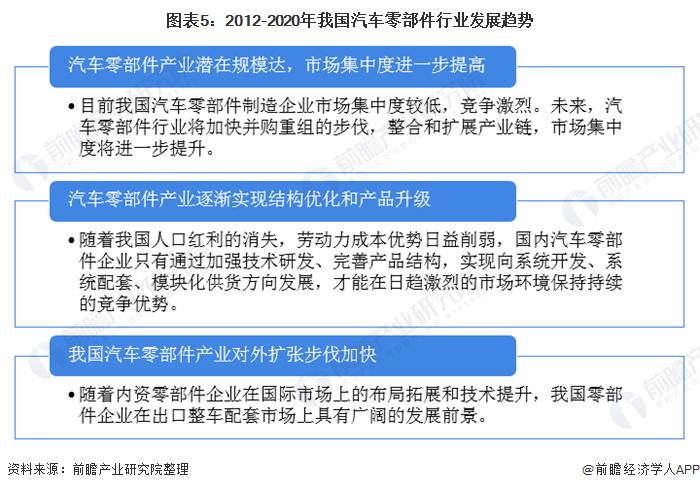 图外5:2012-2020年吾国汽车零部件走业发展趋势