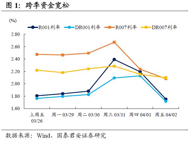国泰君安:这轮债券的熊市利率在哪里?