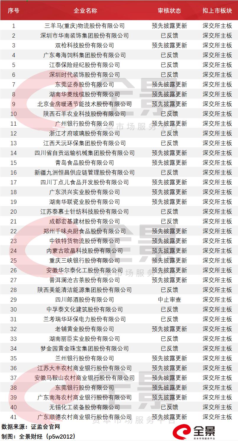 收录网站_961家排队A股IPO!酒仙网拟冲刺创业板(附最新IPO排队名单)插图13