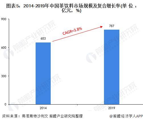 图表5:2014-2019年中国茶饮料市场局限及复合增长率(单元:亿元,%)