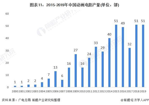图表11:2015-2019年中国动画电影产量(单位:部)