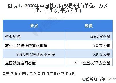 图表1:2020年中国铁路网规模分析(单位:万公里,公里/万平方公里)