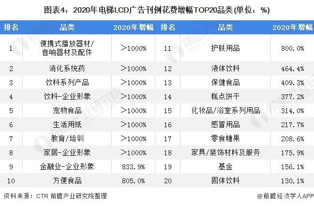 图表4:2020年电梯LCD广告刊例花费增幅TOP20品类(单位:%)