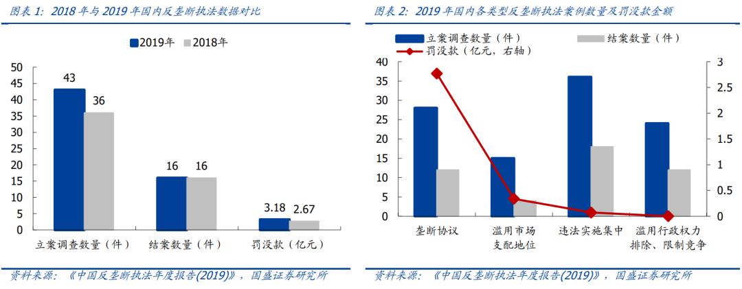 郭盛战略:海外互联网反垄断案件的恢复与展望